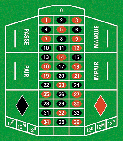 roulette table strategy